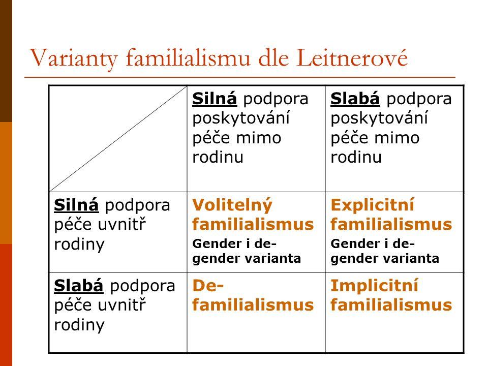 Varianty familialismu dle Leitnerové Silná podpora poskytování péče mimo rodinu Slabá podpora poskytování péče mimo rodinu Silná podpora péče uvnitř rodiny Volitelný familialismus Gender i de- gender varianta Explicitní familialismus Gender i de- gender varianta Slabá podpora péče uvnitř rodiny De- familialismus Implicitní familialismus