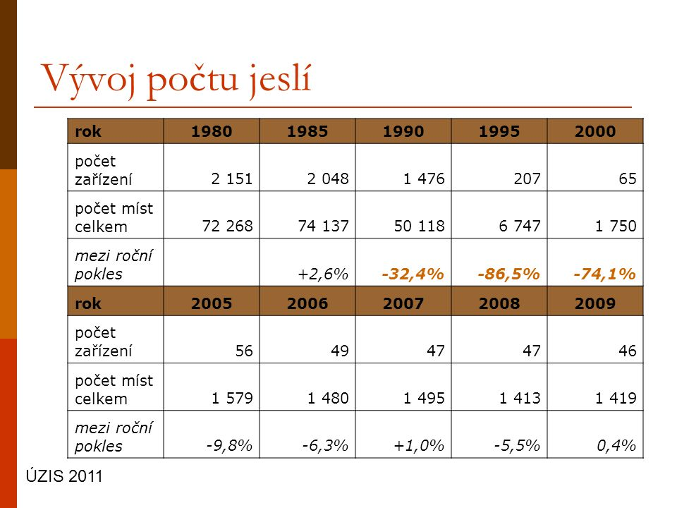 Vývoj počtu jeslí ÚZIS 2011 rok19801985199019952000 počet zařízení2 1512 0481 47620765 počet míst celkem72 26874 13750 1186 7471 750 mezi roční pokles +2,6%-32,4%-86,5%-74,1% rok20052006200720082009 počet zařízení564947 46 počet míst celkem1 5791 4801 4951 4131 419 mezi roční pokles-9,8%-6,3%+1,0%-5,5%0,4%