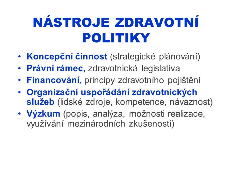 NÁSTROJE ZDRAVOTNÍ POLITIKY Koncepční činnost (strategické plánování) Právní rámec, zdravotnická legislativa Financování, principy zdravotního pojiště