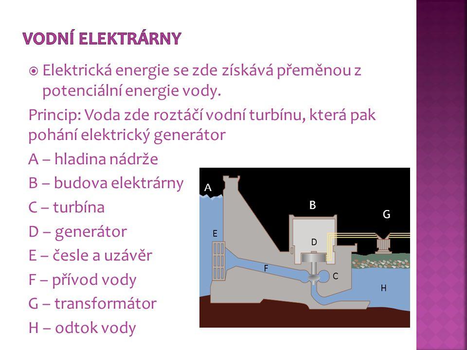  Elektrická energie se zde získává přeměnou z potenciální energie vody. Princip: Voda zde roztáčí vodní turbínu, která pak pohání elektrický generáto