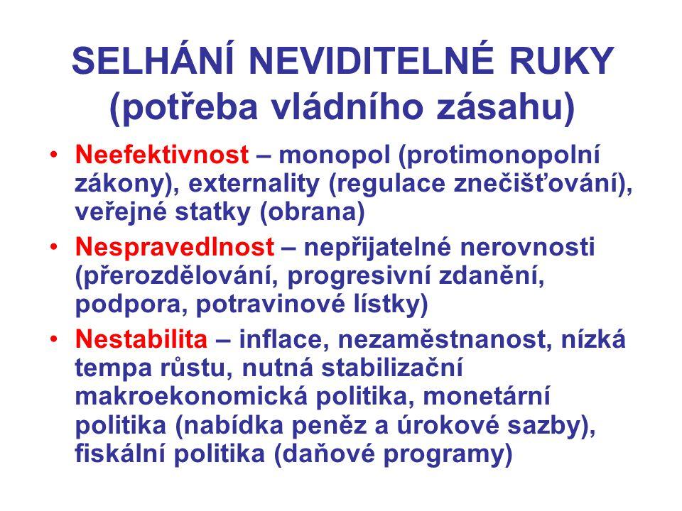 SELHÁNÍ NEVIDITELNÉ RUKY (potřeba vládního zásahu) Neefektivnost – monopol (protimonopolní zákony), externality (regulace znečišťování), veřejné statky (obrana) Nespravedlnost – nepřijatelné nerovnosti (přerozdělování, progresivní zdanění, podpora, potravinové lístky) Nestabilita – inflace, nezaměstnanost, nízká tempa růstu, nutná stabilizační makroekonomická politika, monetární politika (nabídka peněz a úrokové sazby), fiskální politika (daňové programy)