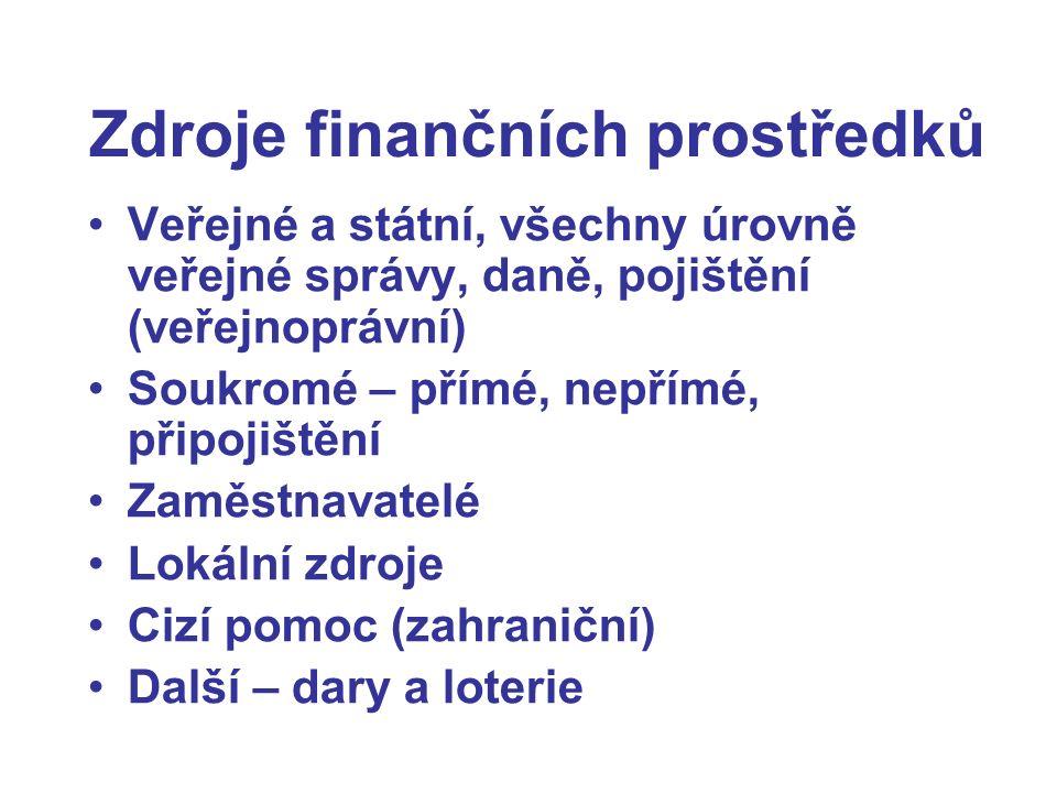 Zdroje finančních prostředků Veřejné a státní, všechny úrovně veřejné správy, daně, pojištění (veřejnoprávní) Soukromé – přímé, nepřímé, připojištění Zaměstnavatelé Lokální zdroje Cizí pomoc (zahraniční) Další – dary a loterie