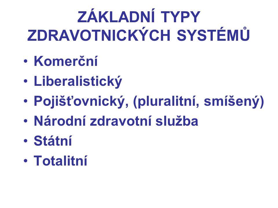 ZÁKLADNÍ TYPY ZDRAVOTNICKÝCH SYSTÉMŮ Komerční Liberalistický Pojišťovnický, (pluralitní, smíšený) Národní zdravotní služba Státní Totalitní
