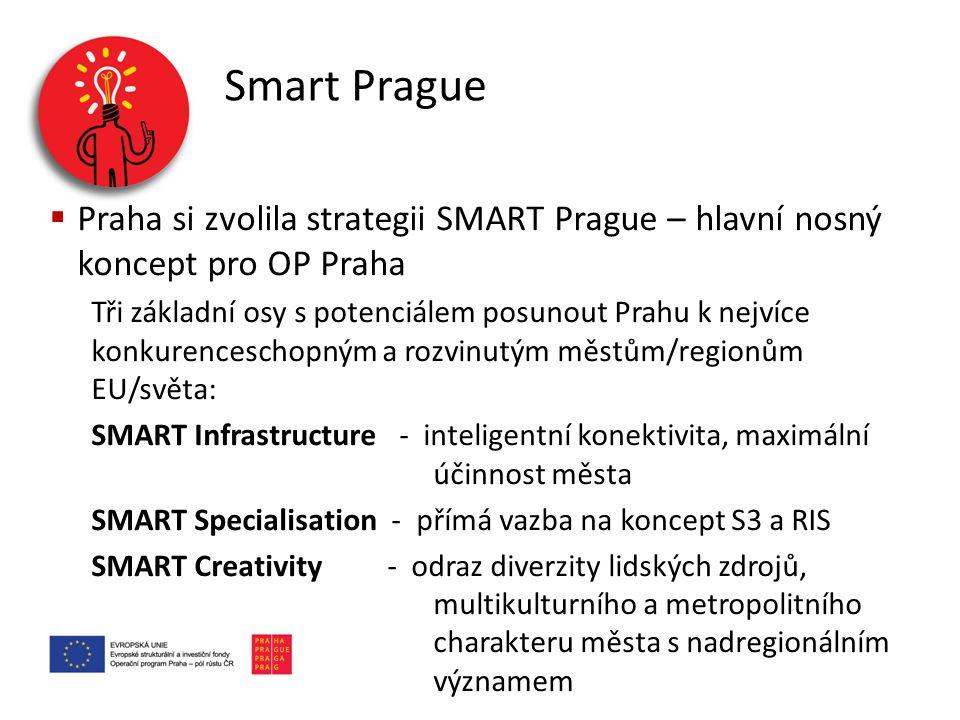 Smart Prague  Praha si zvolila strategii SMART Prague – hlavní nosný koncept pro OP Praha Tři základní osy s potenciálem posunout Prahu k nejvíce kon