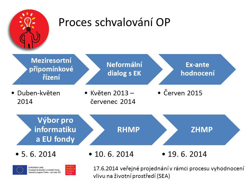 Meziresortní připomínkové řízení Duben-květen 2014 Neformální dialog s EK Květen 2013 – červenec 2014 Ex-ante hodnocení Červen 2015 Výbor pro informat