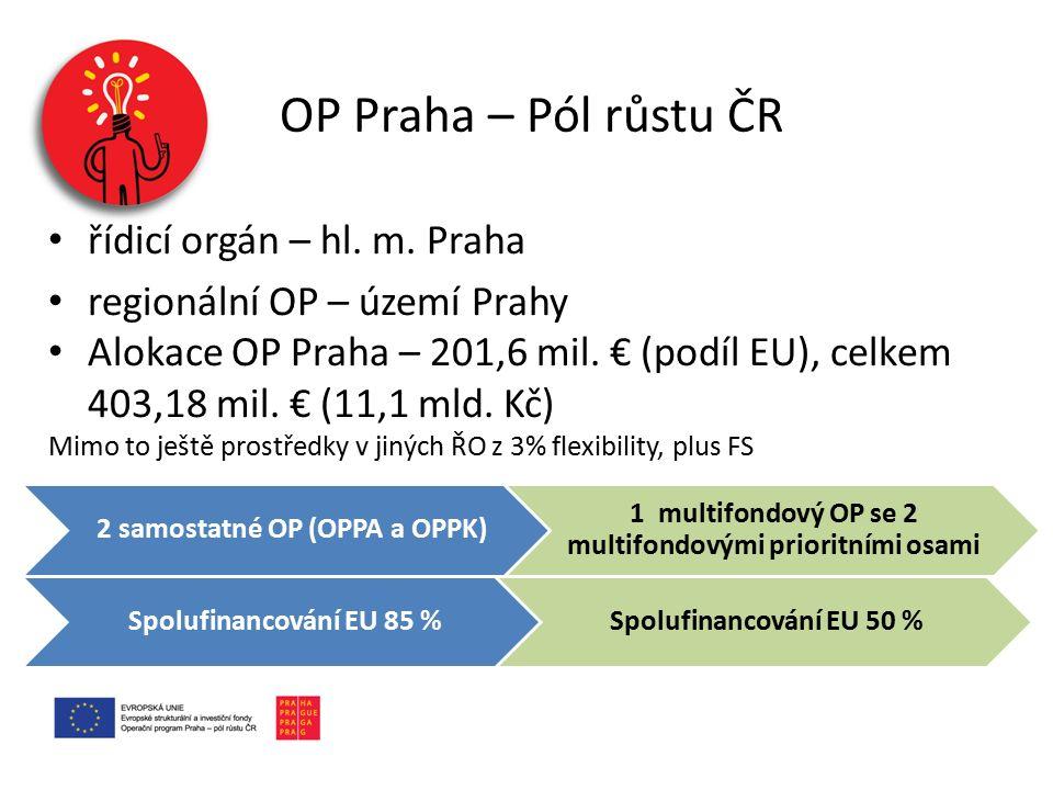 řídicí orgán – hl. m. Praha regionální OP – území Prahy Alokace OP Praha – 201,6 mil. € (podíl EU), celkem 403,18 mil. € (11,1 mld. Kč) Mimo to ještě