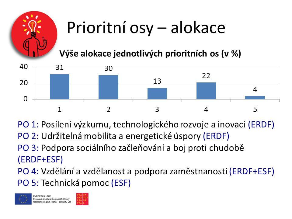 Prioritní osy – alokace PO 1: Posílení výzkumu, technologického rozvoje a inovací (ERDF) PO 2: Udržitelná mobilita a energetické úspory (ERDF) PO 3: P