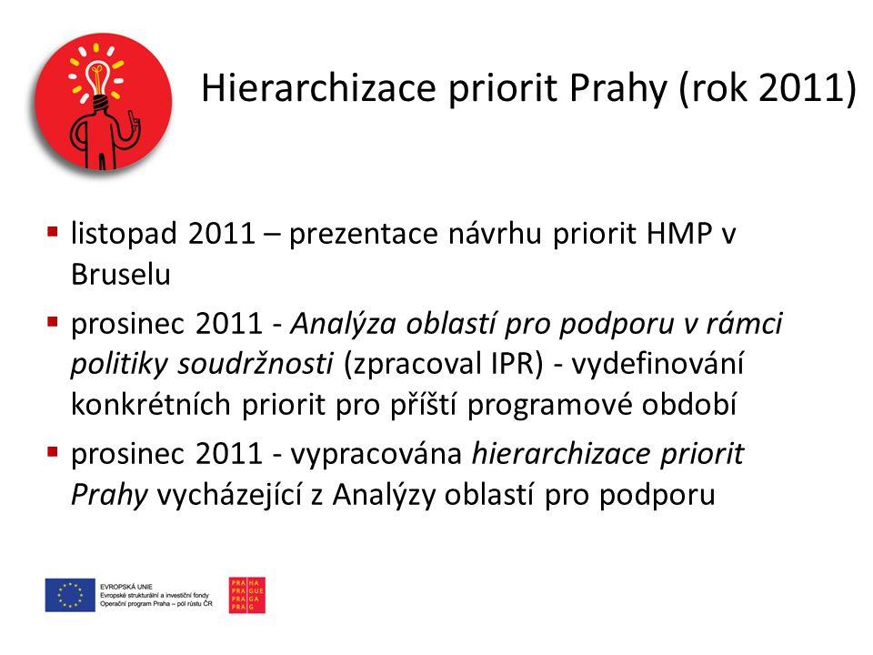 Hierarchizace priorit Prahy (rok 2011)  listopad 2011 – prezentace návrhu priorit HMP v Bruselu  prosinec 2011 - Analýza oblastí pro podporu v rámci