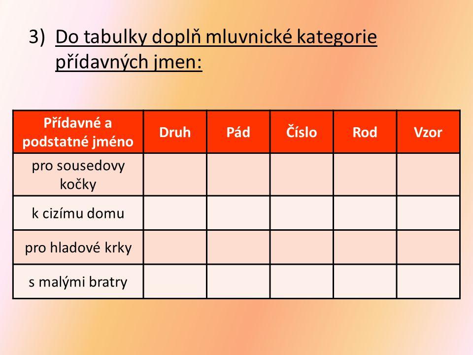 3)Do tabulky doplň mluvnické kategorie přídavných jmen: Přídavné a podstatné jméno DruhPádČísloRodVzor pro sousedovy kočky k cizímu domu pro hladové krky s malými bratry