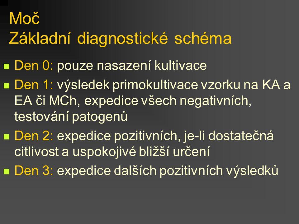 Moč Základní diagnostické schéma Den 0: pouze nasazení kultivace Den 1: výsledek primokultivace vzorku na KA a EA či MCh, expedice všech negativních,