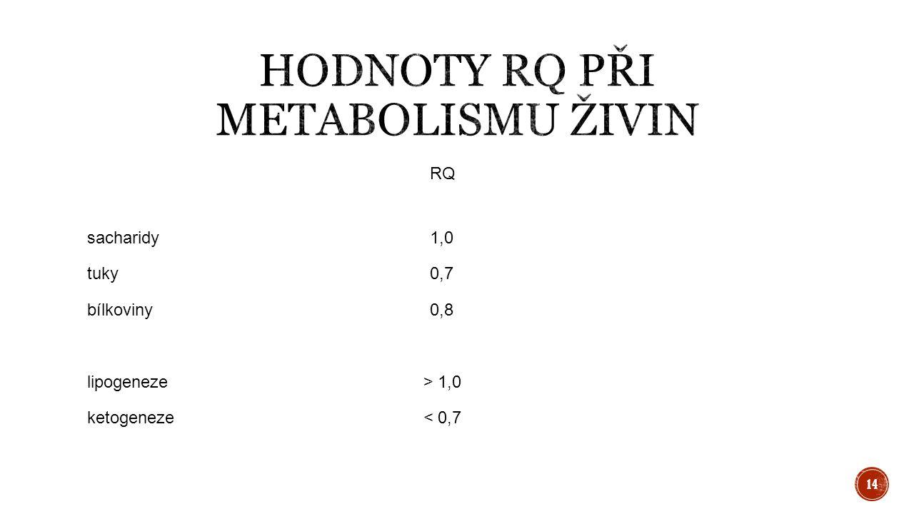 RQ sacharidy1,0 tuky0,7 bílkoviny0,8 lipogeneze > 1,0 ketogeneze < 0,7 14