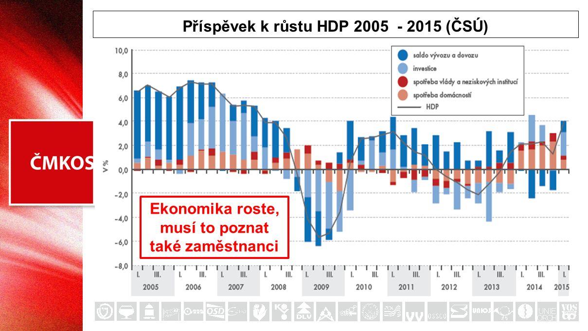 Bez růstu mezd a platů neporoste spotřeba! Spotřeba domácností (Predikce MF ČR 7-2015)