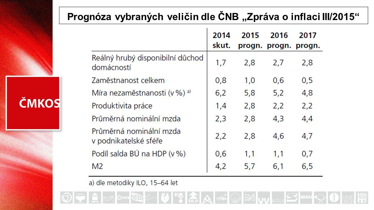 Prognóza trhu práce (Zpráva o inflaci III/2015)