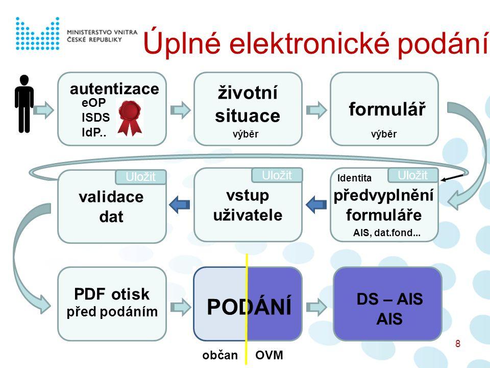 Úplné elektronické podání 8 autentizace životní situace formulář eOP ISDS IdP.. předvyplnění formuláře vstup uživatele validace dat PDF otisk před pod