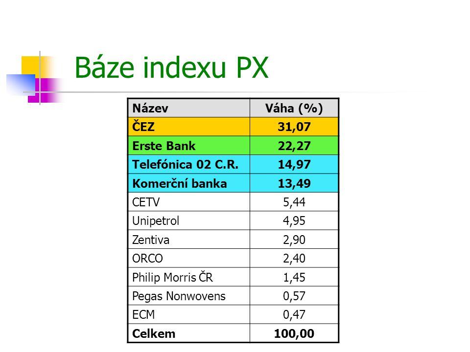 Báze indexu PX NázevVáha (%) ČEZ31,07 Erste Bank22,27 Telefónica 02 C.R.14,97 Komerční banka13,49 CETV5,44 Unipetrol4,95 Zentiva2,90 ORCO2,40 Philip M