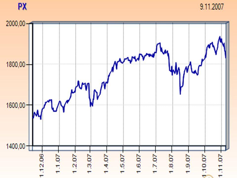 RM oficiální index RM-Systému, nástupce indexu PK 30  vznik 3.
