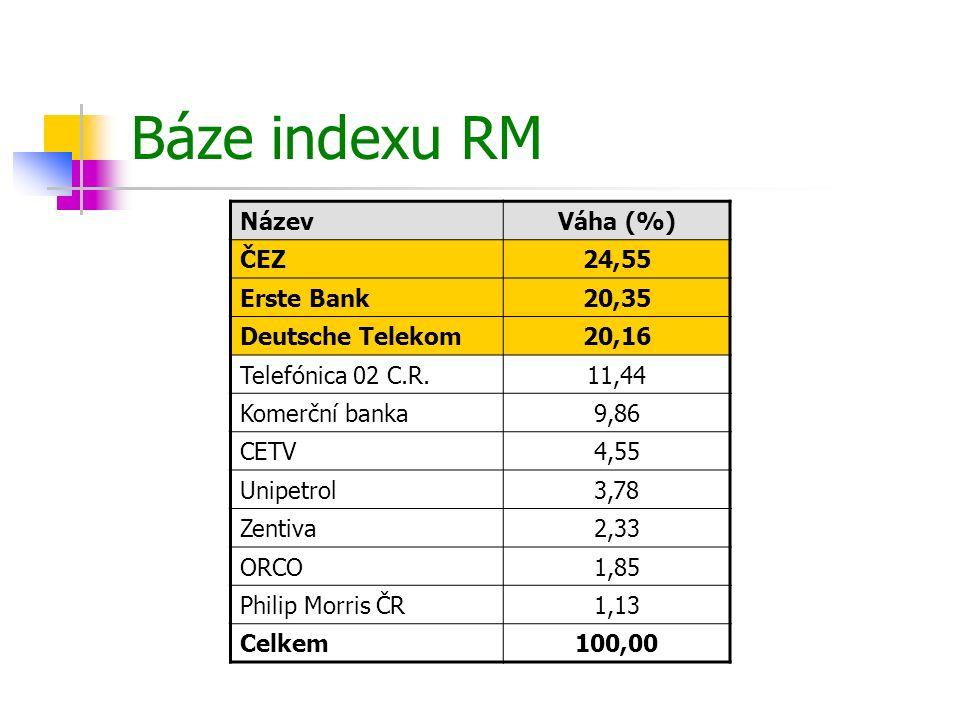 Báze indexu RM NázevVáha (%) ČEZ24,55 Erste Bank20,35 Deutsche Telekom20,16 Telefónica 02 C.R.11,44 Komerční banka9,86 CETV4,55 Unipetrol3,78 Zentiva2
