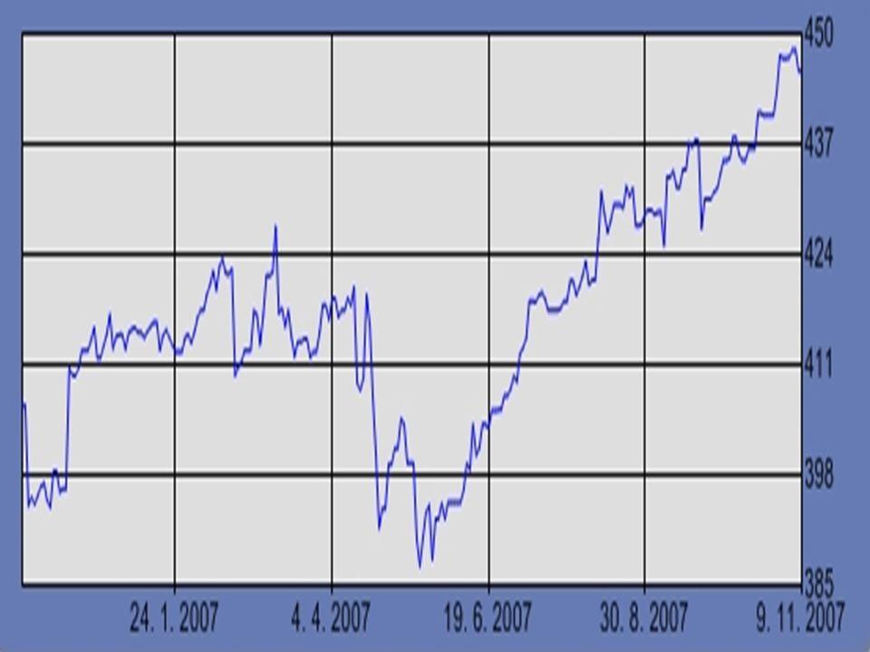 Dow Jones Industrial Average nejznámější a historicky nejstarší americký index světa, vytvořen v roce 1896 Charlesem Dowem, 30 amerických společností - největší a nejvíce obchodované  průmyslové podniky, finanční instituce, technologické a maloobchodní firmy, firmy z oblasti spotřebního a zábavního průmyslu, General Electrics - společnost, která je v indexu od jeho založení, cenově vážený index – ovlivňuje cena akcií, výhoda: v indexu prováděny minimální změny, nevýhoda: úzké zaměření 1903 – 2007 DJIA patřil firmě Dow Jones & Co., červenec/srpen 2007 koupě firmy (i indexu) za 5,6 miliardy dolarů (mediální magnát Rupert Murchod).