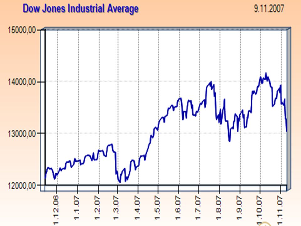 Standard & Poor s 500 standardní měřítko výkonnosti amerického akciového trhu, akcie 500 amerických společností, většina akcií v indexu obchodována na NYSE, ostatní na Nasdaq a zlomek na American Stock Exchange, vznik 1957, ale zpětné propočítání do 1926, vážen dle tržní kapitalizace, výhoda: představuje 70 % celkové tržní kapitalizace amerického akciového trhu  reprezentuje americkou ekonomiku, nevýhoda: nezahrnuje akcie zahraničních společností.