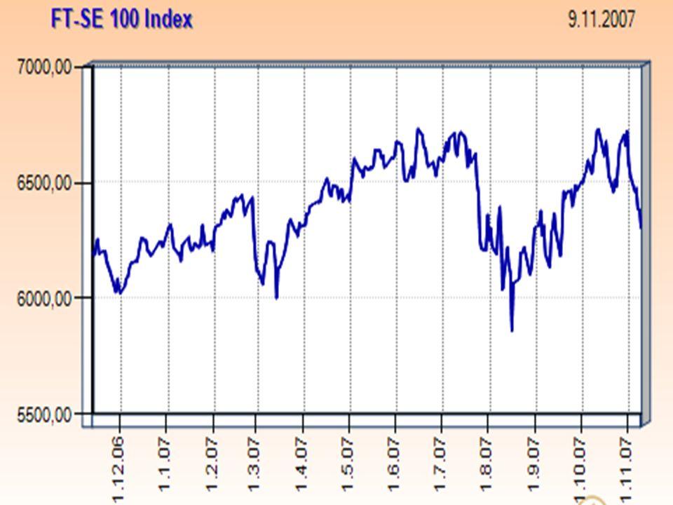 DAX Deutscher Aktien-Index (DAX), 30 německých blue-chips, s nimiž se obchoduje na frankfurtské burze, vybírány dle tržní kapitalizace a likvidity, vznik 1987 s počáteční hodnotou 1000.