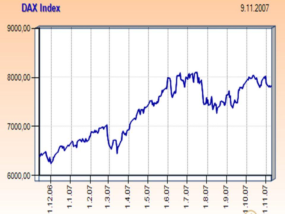 Nikkei 225 cenově vážený index pro tokijskou burzu, japonská obdoba indexu Dow Jones Industrial Average, tvořen 225 společnostmi, které jsou vybírány ze skupiny 450 společností s nejvyšší likviditou, průběžně propočítáván od roku 1950, počáteční hodnota byla 225 bodů, největší jednodenní přírůstek 13,2 %, říjen 1990, největší jednodenní pokles 14,9, říjen 1987, vrcholu dosáhl v roce 1989  hodnota 39.915,87 bodů (současná hodnota je 15 197,09 bodů).