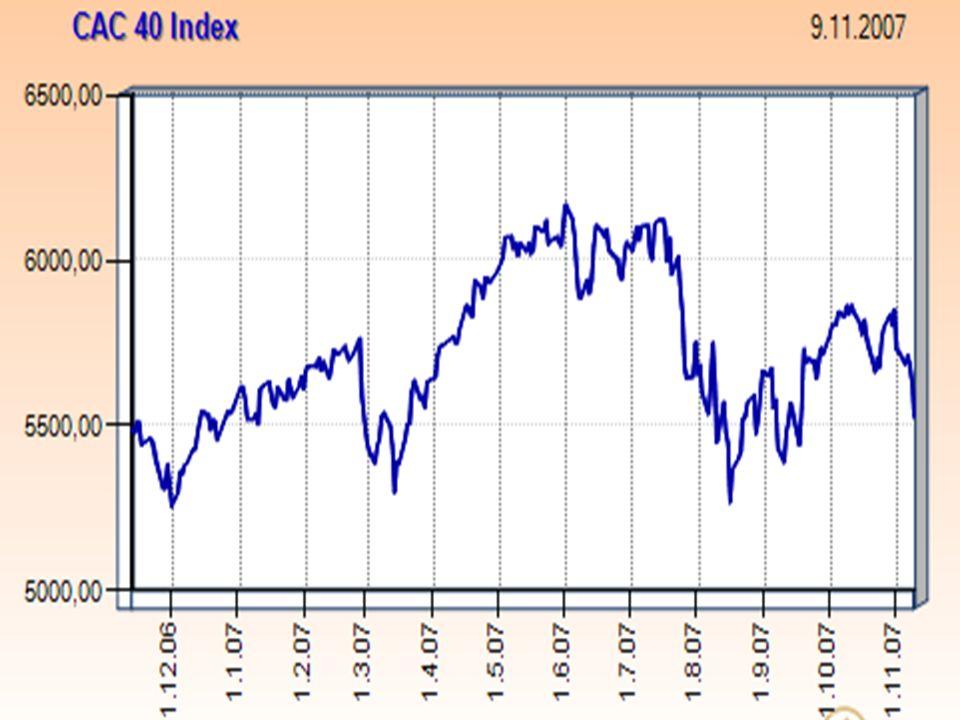"""Dow Jones Euro Stoxx 50 evropský blue-chip index pro eurozónu, vážený dle tržní kapitalizace, vznik prosinec 1991, počáteční hodnota 1000 bodů, 50 emisí z 12 zemí eurozóny: Rakousko, Belgie, Finsko, Francie, Německo, Řecko, Irsko, Itálie, Lucembursko, Nizozemí, Portugalsko a Španělsko, představuje část indexu DJ STOXX 600, součástí """"rodiny Dow Jones  všechny indexy odvozeny od Dow Jones světového indexu, který reprezentuje 95% světové volně plovoucí tržní kapitalizace, obsahuje společností Nokia, Siemens, Deutsche Bank, Philips, Allianz, Danone, Ahold nebo Volkswagen."""