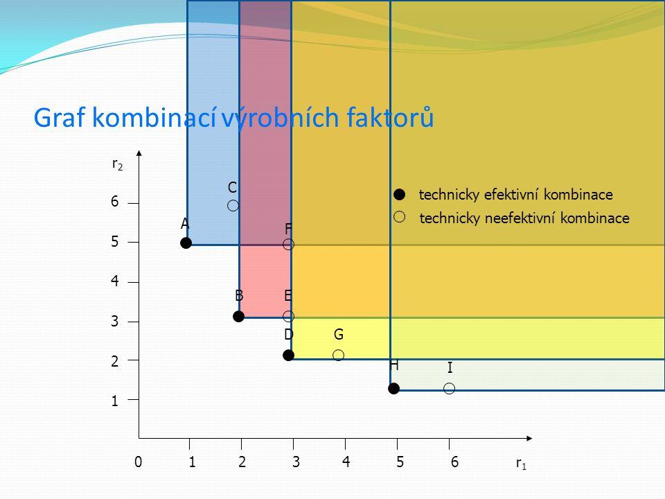 Graf kombinací výrobních faktorů r2r2 r1r1 0 1 2 3 4 5 6 654321654321 C A F BE DG H I technicky efektivní kombinace technicky neefektivní kombinace