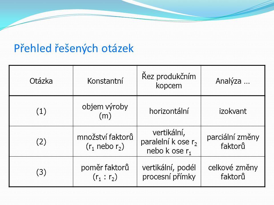 Přehled řešených otázek OtázkaKonstantní Řez produkčním kopcem Analýza … (1) objem výroby (m) horizontálníizokvant (2) množství faktorů (r 1 nebo r 2