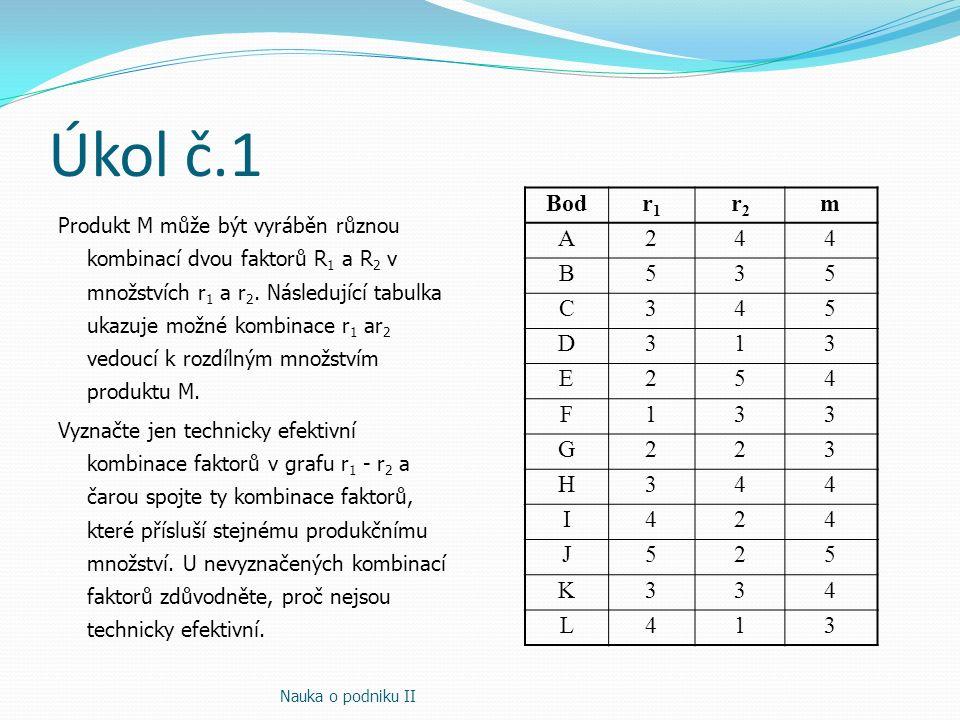 Úkol č.1 Nauka o podniku II Bodr1r1 r2r2 m A244 B535 C345 D313 E254 F133 G223 H344 I424 J525 K334 L413 Produkt M může být vyráběn různou kombinací dvo
