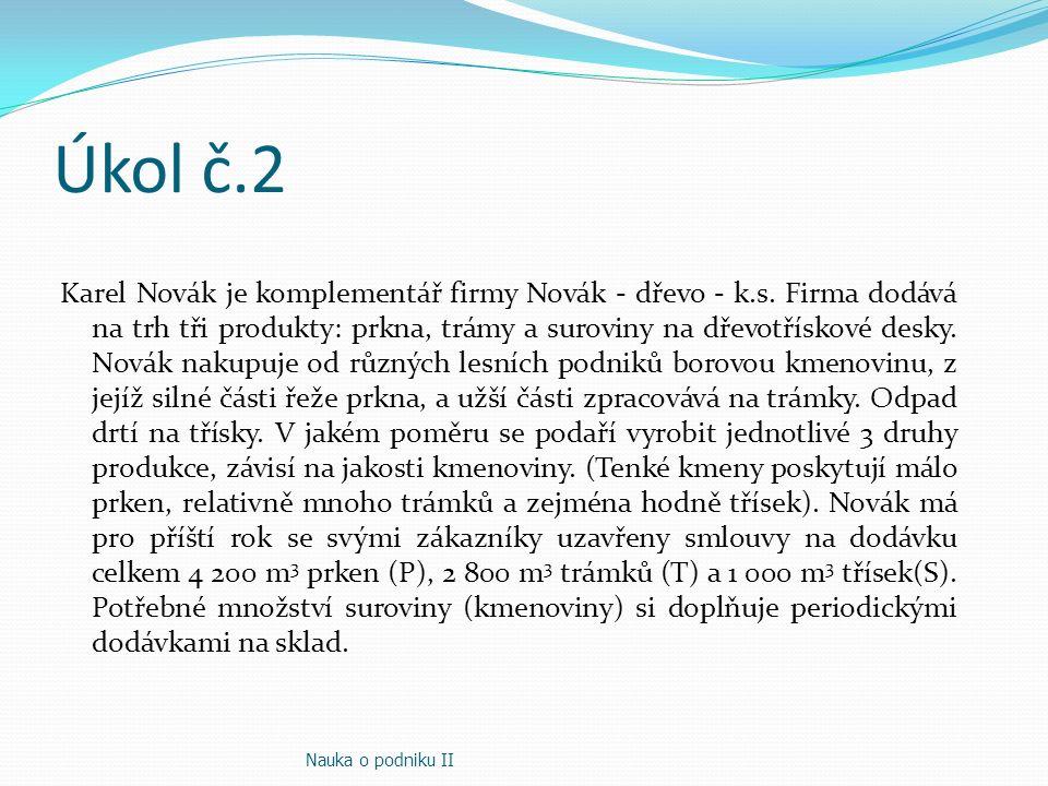 Úkol č.2 Karel Novák je komplementář firmy Novák - dřevo - k.s. Firma dodává na trh tři produkty: prkna, trámy a suroviny na dřevotřískové desky. Nová