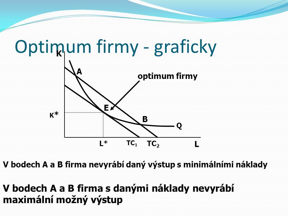 Optimum firmy - graficky E L K L* K*K* B A optimum firmy V bodech A a B firma nevyrábí daný výstup s minimálními náklady V bodech A a B firma s danými