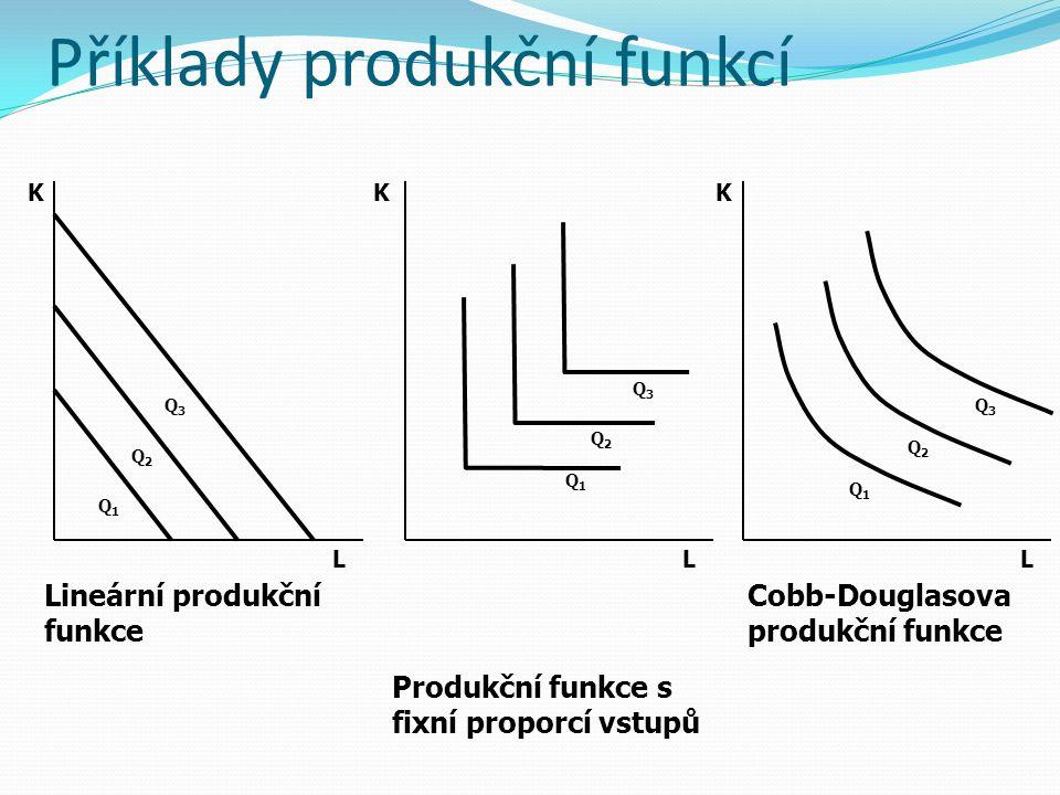 Příklady produkční funkcí Q3Q3 Q2Q2 Q1Q1 KK LL K L Q1Q1 Q1Q1 Q2Q2 Q2Q2 Q3Q3 Q3Q3 Lineární produkční funkce Produkční funkce s fixní proporcí vstupů Co