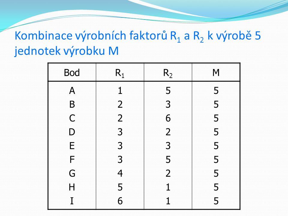 Kombinace výrobních faktorů R 1 a R 2 k výrobě 5 jednotek výrobku M BodR1R1 R2R2 M ABCDEFGHIABCDEFGHI 122333456122333456 536235211536235211 5555555555