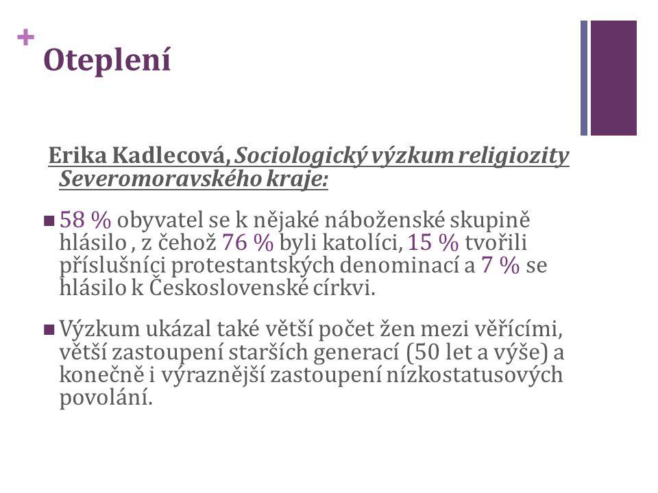 + Erika Kadlecová, Sociologický výzkum religiozity Severomoravského kraje: 58 % obyvatel se k nějaké náboženské skupině hlásilo, z čehož 76 % byli katolíci, 15 % tvořili příslušníci protestantských denominací a 7 % se hlásilo k Československé církvi.