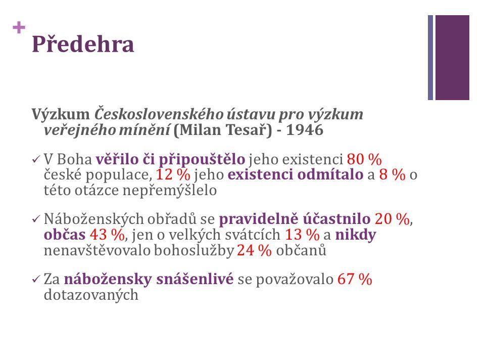 + Předehra Výzkum Československého ústavu pro výzkum veřejného mínění (Milan Tesař) - 1946 V Boha věřilo či připouštělo jeho existenci 80 % české populace, 12 % jeho existenci odmítalo a 8 % o této otázce nepřemýšlelo Náboženských obřadů se pravidelně účastnilo 20 %, občas 43 %, jen o velkých svátcích 13 % a nikdy nenavštěvovalo bohoslužby 24 % občanů Za nábožensky snášenlivé se považovalo 67 % dotazovaných