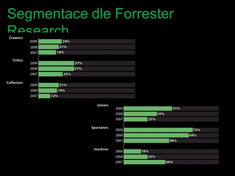 Segmentace dle Forrester Research