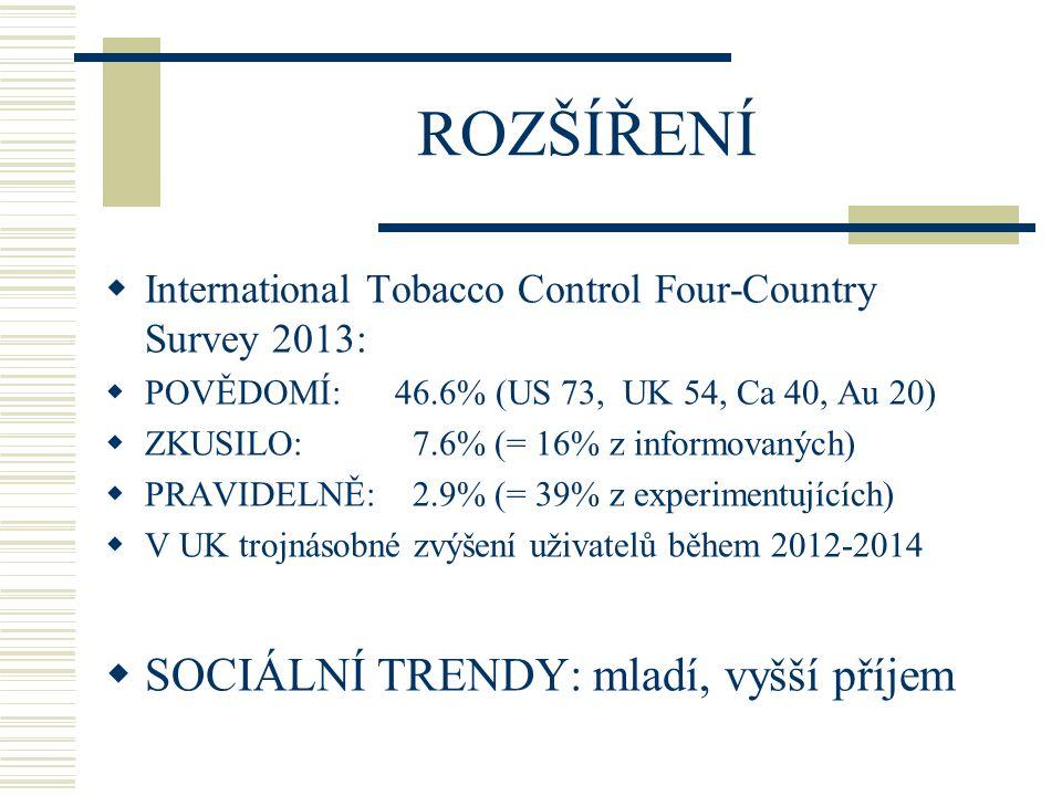 EUROBAROMETR 2012  26.566 osob > 15 let z 27 států EU, reprezentativní vzorek populace  NĚKDY UŽILO 23.1 MILIONŮ EVROPANŮ: 20.3 % kuřáků 4.4 % exkuřáků 1.1 % nekuřáků V ČR (N= 1003 osob), slyšelo 82,6 %, užilo34,3% (7,9 % ve SR) Vardavas C et al.