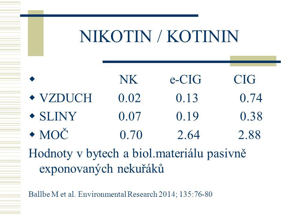 NIKOTIN / KOTININ  NK e-CIG CIG  VZDUCH 0.02 0.13 0.74  SLINY 0.07 0.19 0.38  MOČ 0.70 2.64 2.88 Hodnoty v bytech a biol.materiálu pasivně exponov