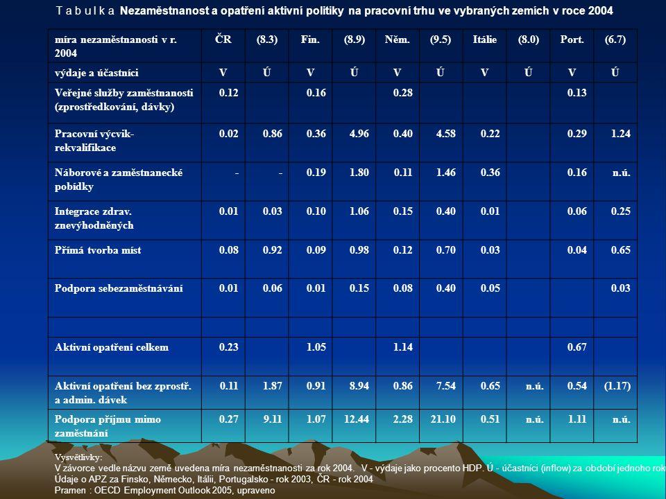 T a b u l k a Nezaměstnanost a opatření aktivní politiky na pracovní trhu ve vybraných zemích v roce 2004 míra nezaměstnanosti v r.