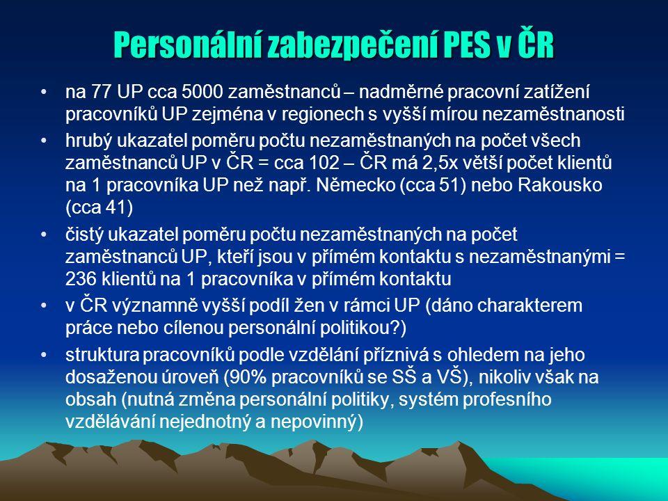 Personální zabezpečení PES v ČR na 77 UP cca 5000 zaměstnanců – nadměrné pracovní zatížení pracovníků UP zejména v regionech s vyšší mírou nezaměstnanosti hrubý ukazatel poměru počtu nezaměstnaných na počet všech zaměstnanců UP v ČR = cca 102 – ČR má 2,5x větší počet klientů na 1 pracovníka UP než např.