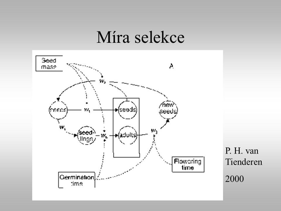 Míra selekce P. H. van Tienderen 2000