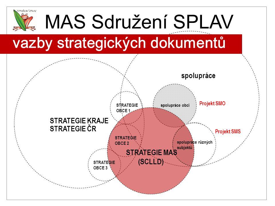 MAS Sdružení SPLAV Strategický plán MAS 1.MAS v Královéhradeckém kraji 1.