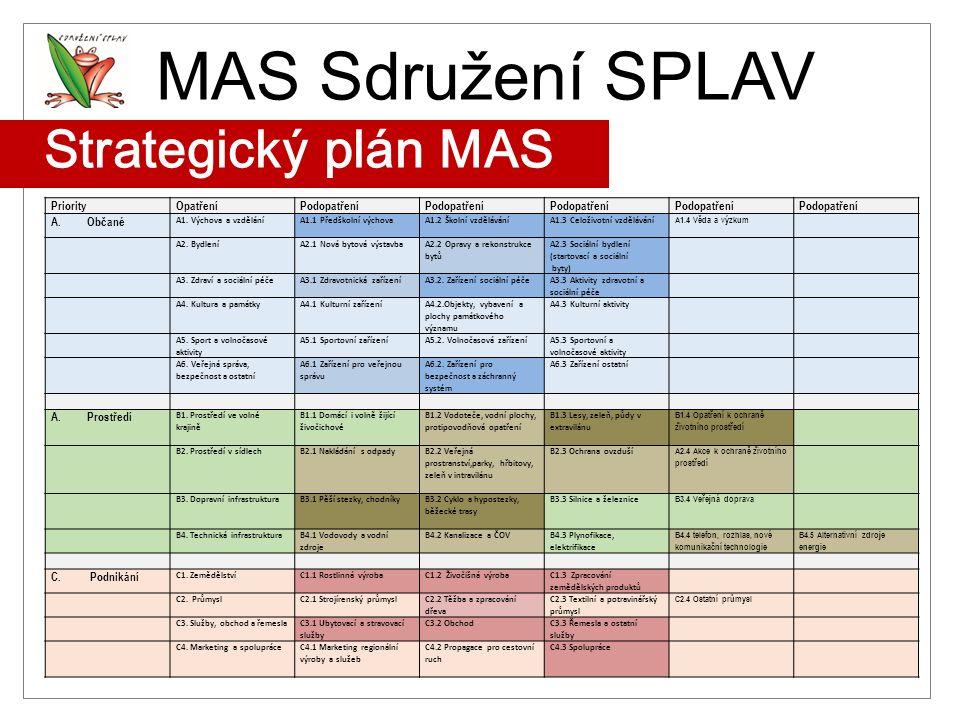 MAS Sdružení SPLAV Strategický plán MAS 1. MAS v Královéhradeckém kraji 1. v zahájení LEADER Nejvyšší hodnocení MZE Od r. 2007 certifikát jakosti ISO