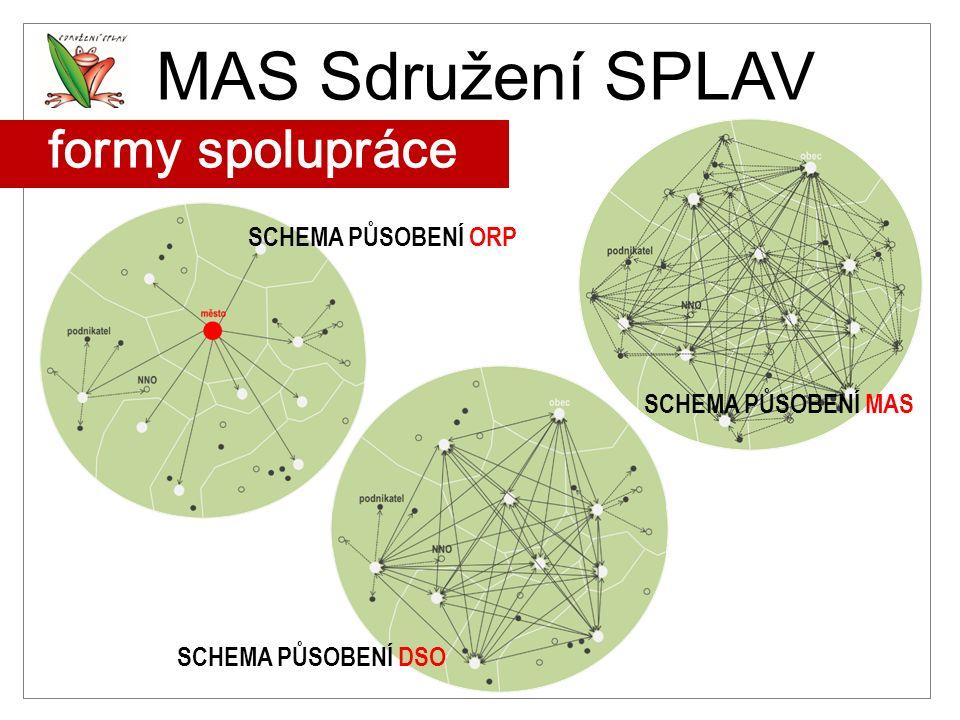 MAS Sdružení SPLAV formy spolupráce SCHEMA PŮSOBENÍ ORP SCHEMA PŮSOBENÍ DSO SCHEMA PŮSOBENÍ MAS