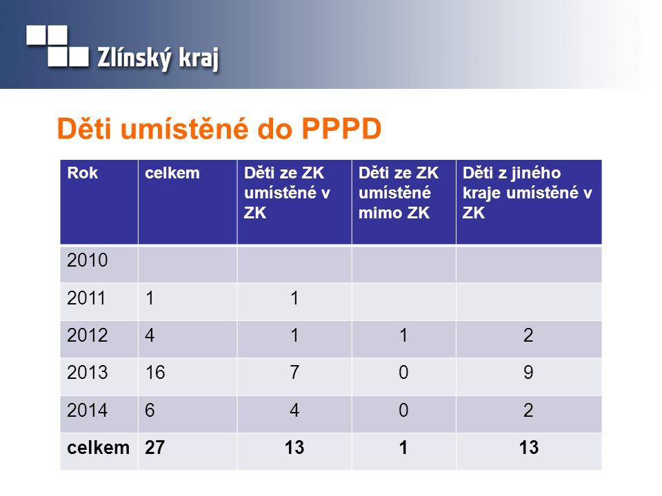 Děti umístěné do PPPD RokcelkemDěti ze ZK umístěné v ZK Děti ze ZK umístěné mimo ZK Děti z jiného kraje umístěné v ZK 2010 201111 20124112 201316709 20146402 celkem27131