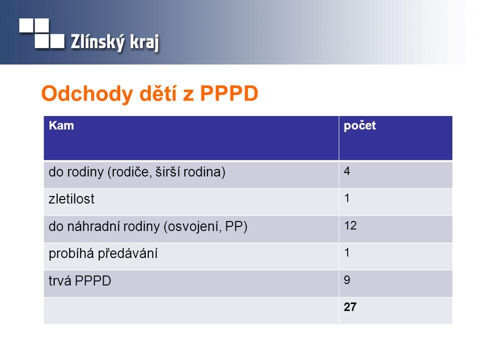 Odchody dětí z PPPD Kampočet do rodiny (rodiče, širší rodina) 4 zletilost 1 do náhradní rodiny (osvojení, PP) 12 probíhá předávání 1 trvá PPPD 9 27
