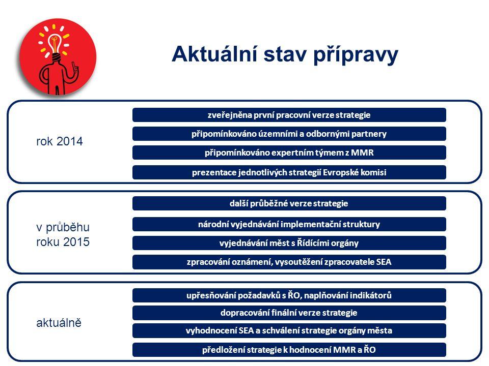 Aktuální stav přípravy aktuálně rok 2014 v průběhu roku 2015 zveřejněna první pracovní verze strategie připomínkováno územními a odbornými partnery připomínkováno expertním týmem z MMR prezentace jednotlivých strategií Evropské komisi další průběžné verze strategie národní vyjednávání implementační struktury vyjednávání měst s Řídícími orgány zpracování oznámení, vysoutěžení zpracovatele SEA upřesňování požadavků s ŘO, naplňování indikátorů dopracování finální verze strategie vyhodnocení SEA a schválení strategie orgány města předložení strategie k hodnocení MMR a ŘO