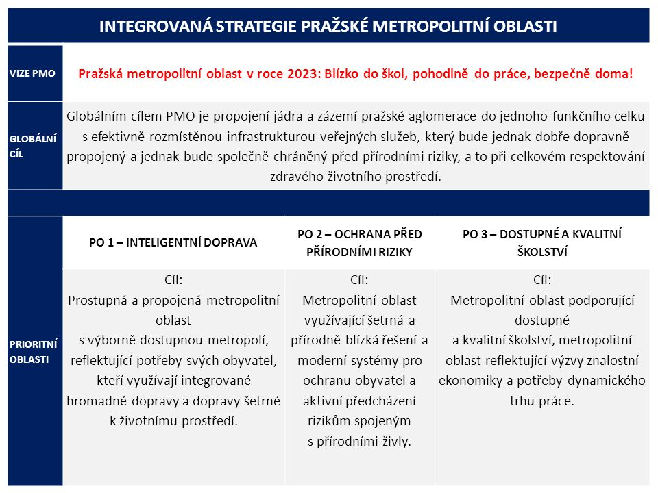 INTEGROVANÁ STRATEGIE PRAŽSKÉ METROPOLITNÍ OBLASTI VIZE PMO Pražská metropolitní oblast v roce 2023: Blízko do škol, pohodlně do práce, bezpečně doma.
