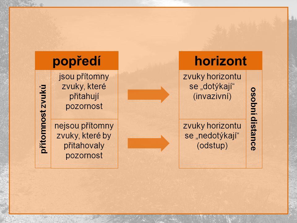 """popředí přítomnost zvuků jsou přítomny zvuky, které přitahují pozornost nejsou přítomny zvuky, které by přitahovaly pozornost horizont osobní distance zvuky horizontu se """"dotýkají (invazivní) zvuky horizontu se """"nedotýkají (odstup)"""