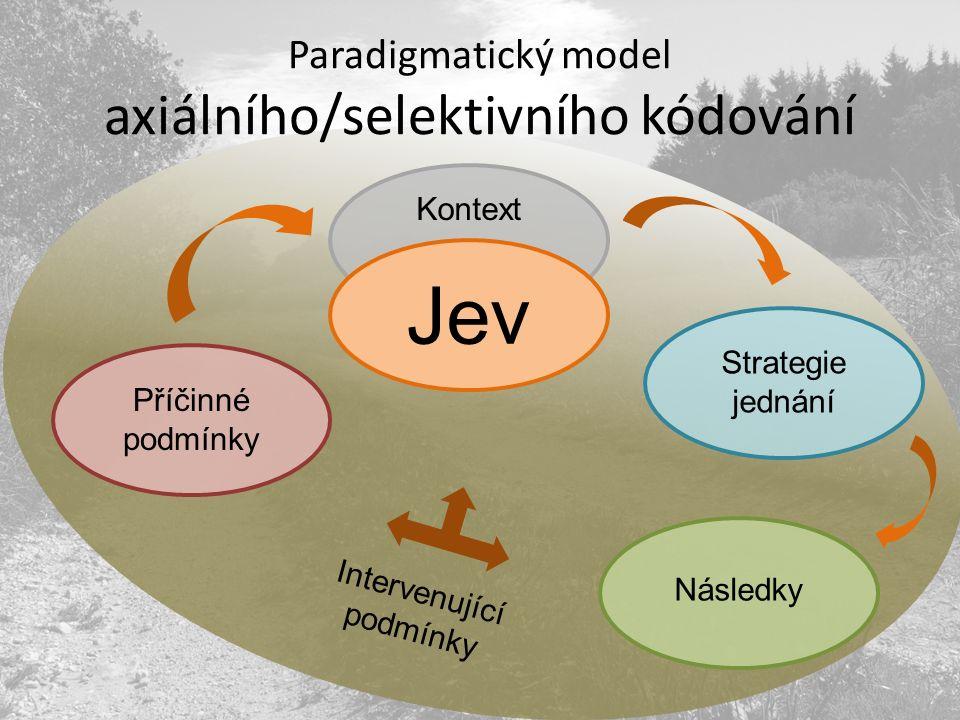 Kontext Paradigmatický model axiálního/selektivního kódování Jev Následky Intervenující podmínky Strategie jednání Příčinné podmínky